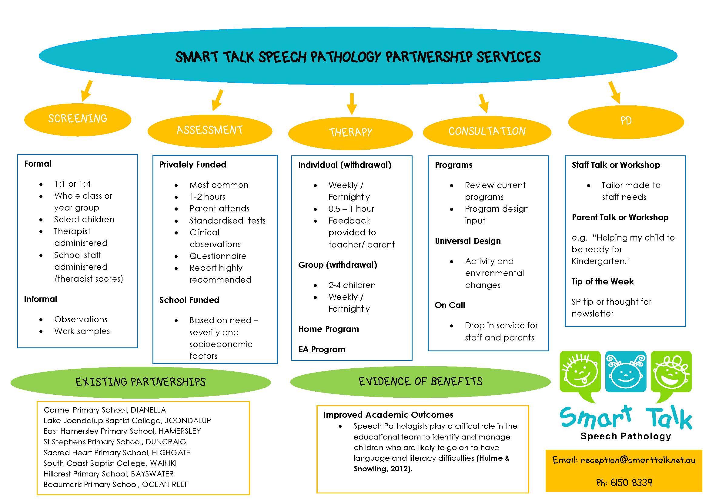 School-Partnership-Summary-Smart-Talk-AIM School Partnerships